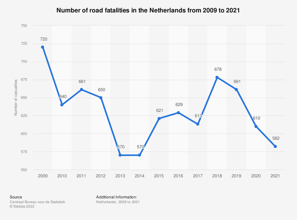 Statistic: Number of road fatalities in the Netherlands from 2008 to 2018 | Statista