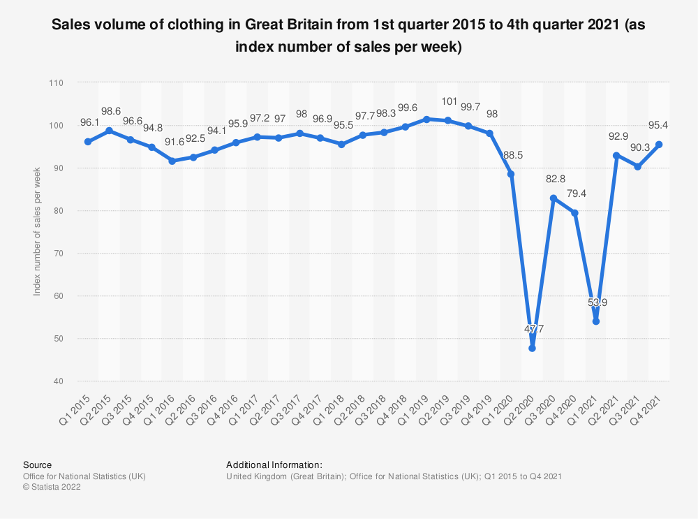 Statistic: Sales volume of clothing in Great Britain from 1st quarter 2015 to 2nd quarter 2020 (as index number of sales per week) | Statista