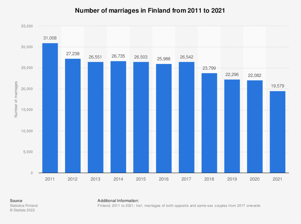 Statistic: Number of marriages in Finland from 2008 to 2018 | Statista