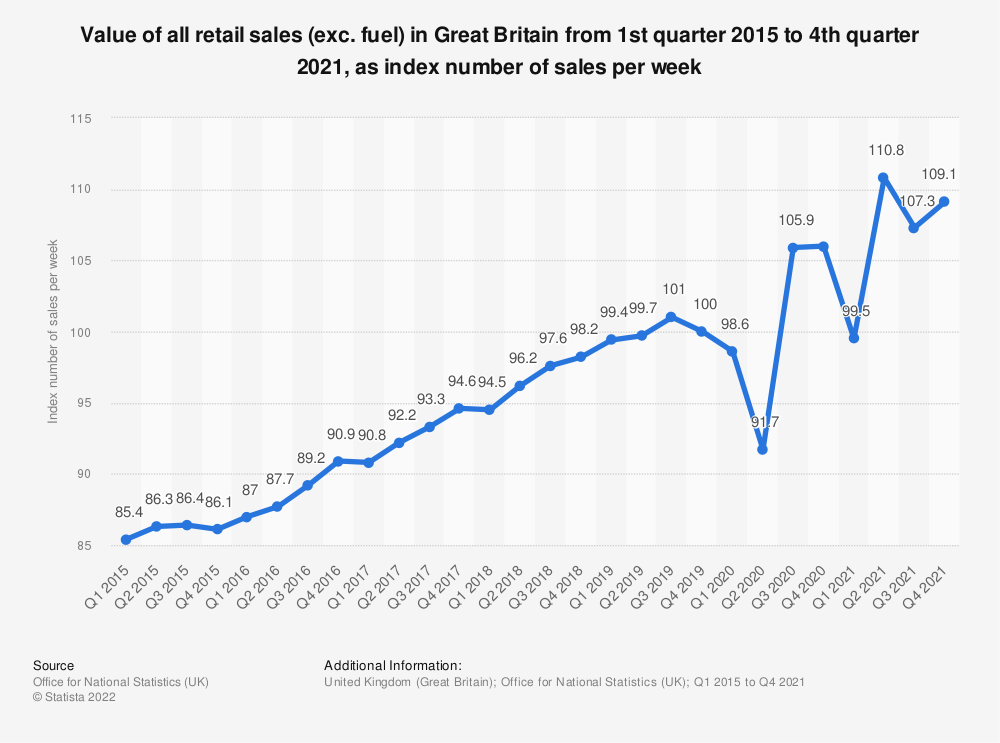 Statistic: Value of all retail sales (exc. fuel) in Great Britain from 1st quarter 2015 to 1st quarter 2019, as index number of sales per week | Statista