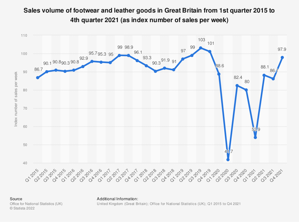 Statistic: Sales volume of footwear and leather goods in Great Britain from 1st quarter 2015 to 4th quarter 2019 (as index number of sales per week) | Statista