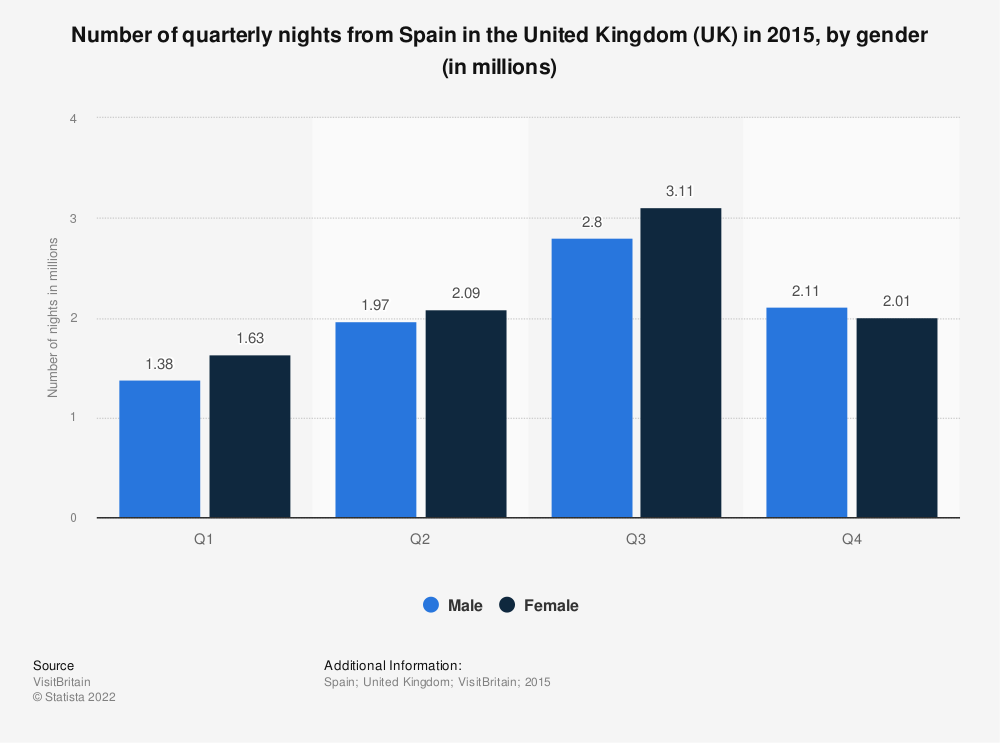 Statistic: Number of quarterly nights from Spain in the United Kingdom (UK) in 2015, by gender (in millions) | Statista