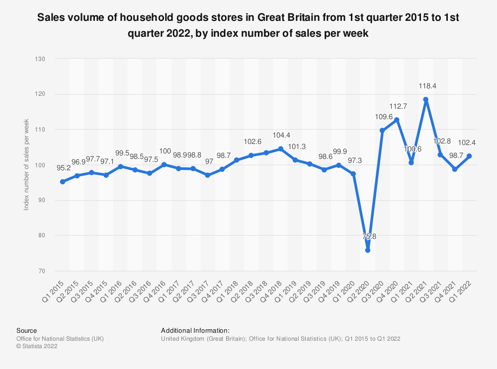 Statistic: Sales volume of household goods stores in Great Britain from 1st quarter 2015 to 4th quarter 2019 (as index number of sales per week) | Statista