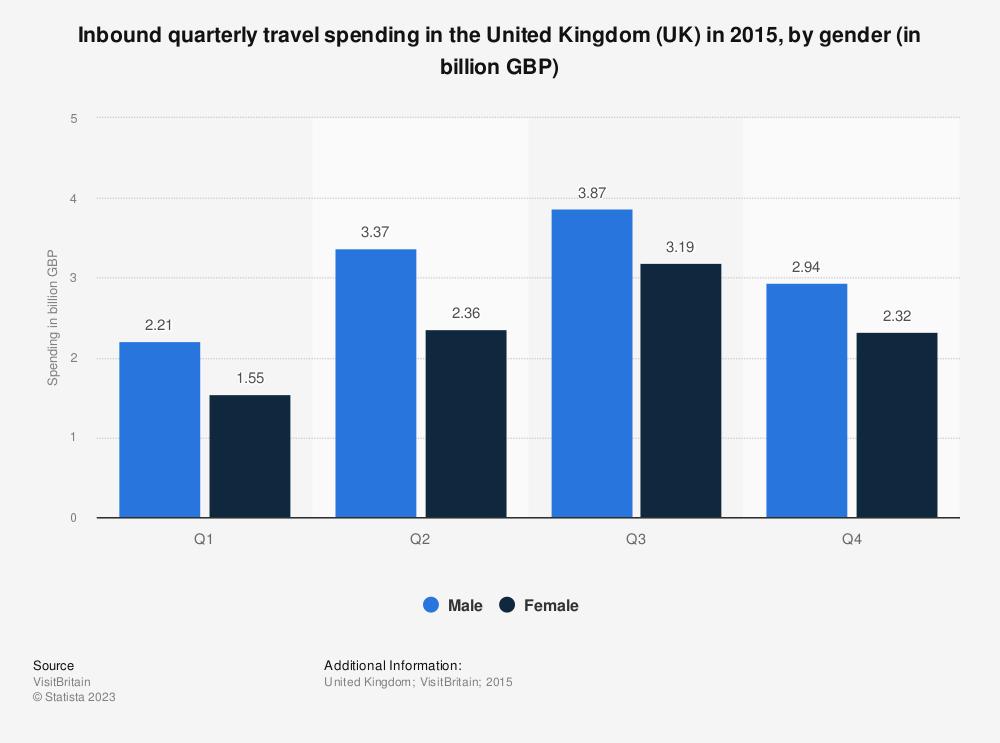 Statistic: Inbound quarterly travel spending in the United Kingdom (UK) in 2015, by gender (in billion GBP) | Statista