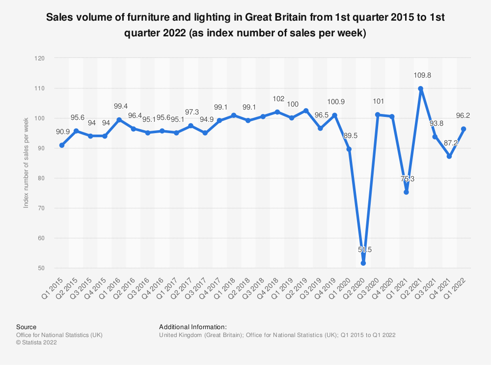 Statistic: Sales volume of furniture and lighting in Great Britain from 1st quarter 2015 to 1st quarter 2019 (as index number of sales per week) | Statista