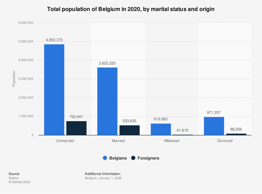 Statistic: Total population of Belgium in 2019, by marital status and origin | Statista