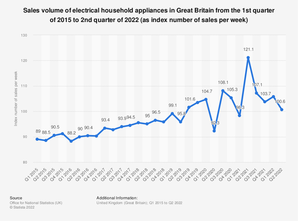 Statistic: Sales volume of electrical household appliances in Great Britain from 1st quarter 2015 to 2nd quarter 2020 (as index number of sales per week) | Statista