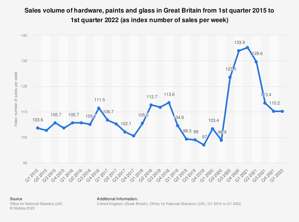Statistic: Sales volume of hardware, paints and glass in Great Britain from 1st quarter 2015 to 2nd quarter 2020 (as index number of sales per week) | Statista