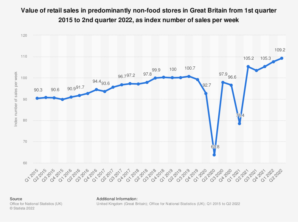 Statistic: Value of retail sales in predominantly non-food stores in Great Britain from 1st quarter 2015 to 2nd quarter 2018, as index number of sales per week | Statista