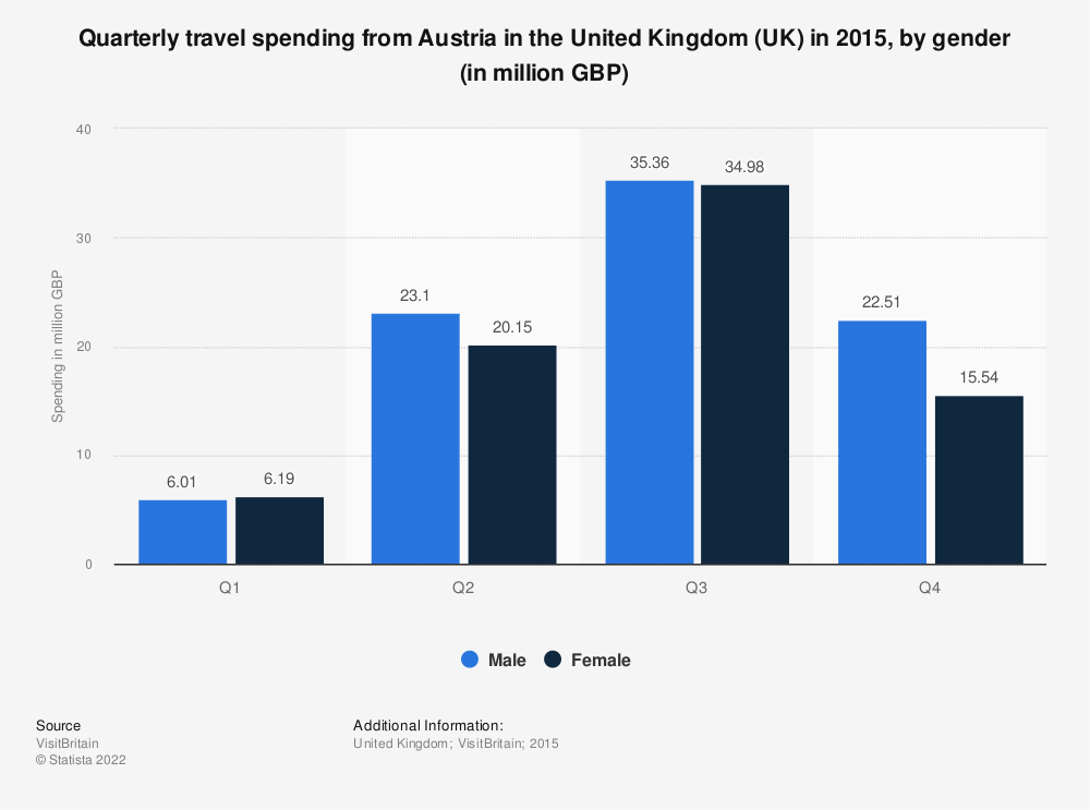 Statistic: Quarterly travel spending from Austria in the United Kingdom (UK) in 2015, by gender (in million GBP) | Statista