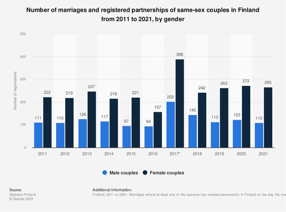 Statistic: Marriages and registered partnerships between same-sex couples in Finland from 2008 to 2018, by gender | Statista