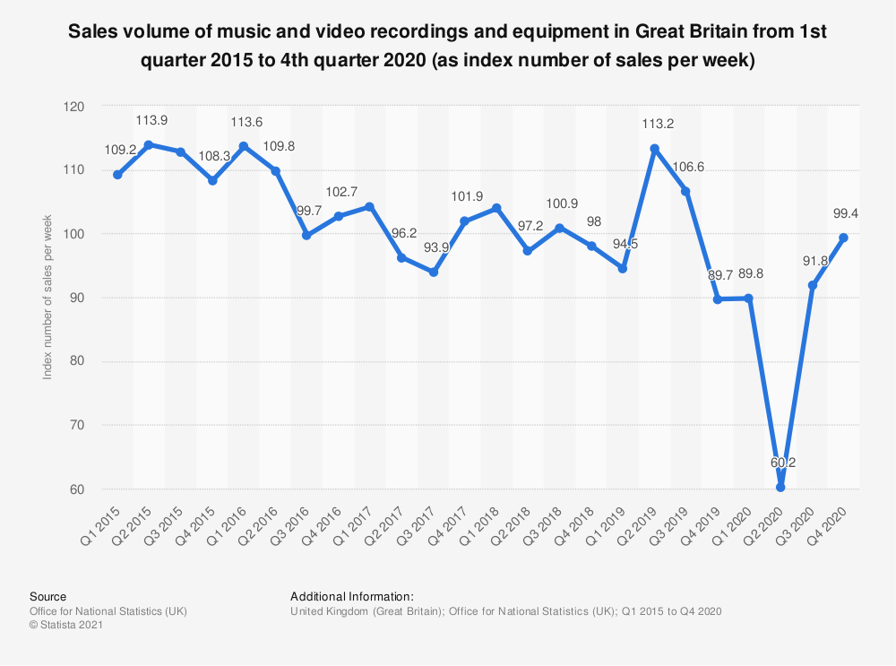 Statistic: Sales volume of music and video recordings and equipment in Great Britain from 1st quarter 2015 to 2nd quarter 2019 (as index number of sales per week) | Statista