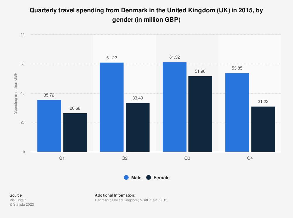 Statistic: Quarterly travel spending from Denmark in the United Kingdom (UK) in 2015, by gender (in million GBP) | Statista