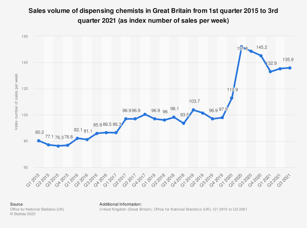 Statistic: Sales volume of dispensing chemists in Great Britain from 1st quarter 2015 to 2nd quarter 2018 (as index number of sales per week) | Statista