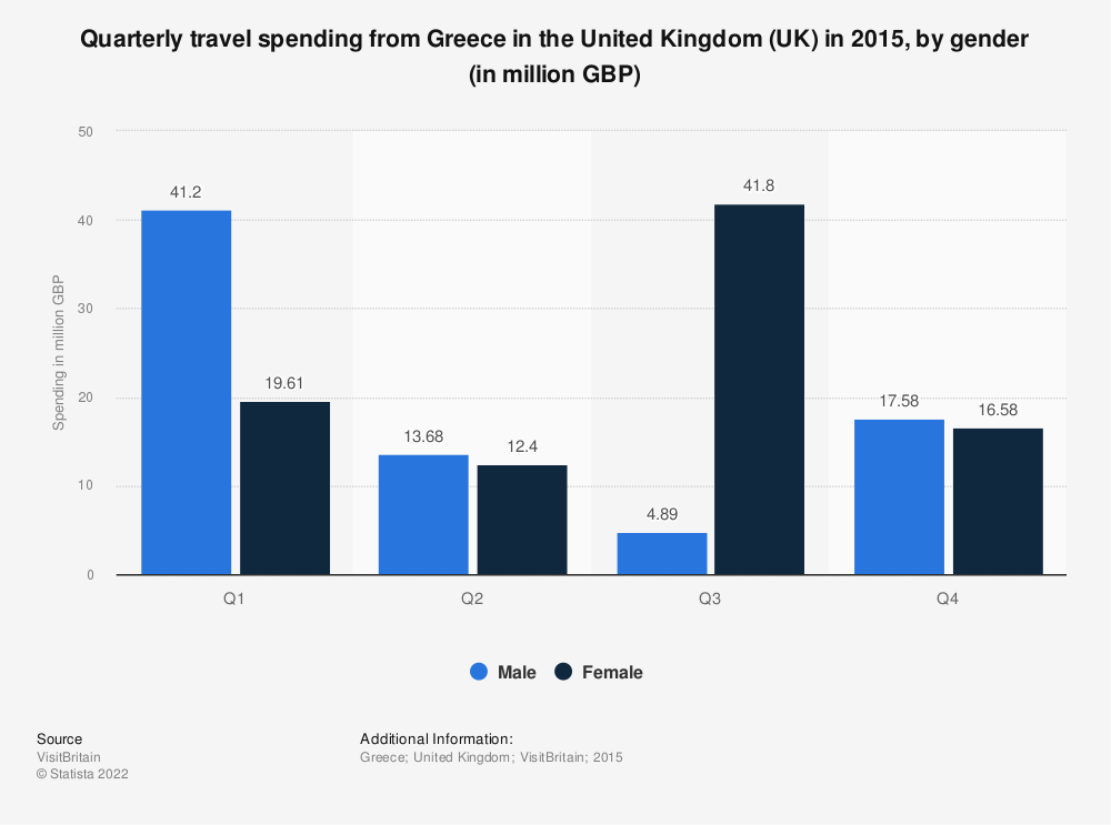 Statistic: Quarterly travel spending from Greece in the United Kingdom (UK) in 2015, by gender (in million GBP)   Statista