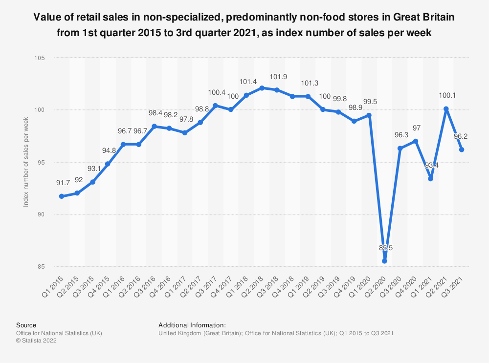 Statistic: Value of retail sales in non-specialized, predominantly non-food stores in Great Britain from 1st quarter 2015 to 4th quarter 2019, as index number of sales per week | Statista