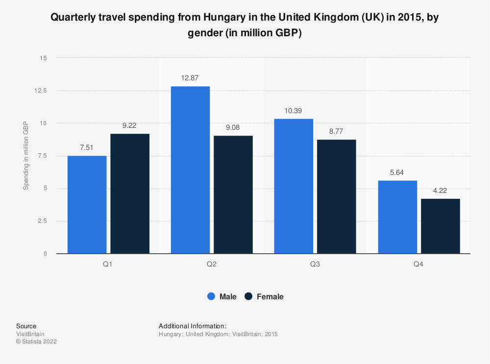 Statistic: Quarterly travel spending from Hungary in the United Kingdom (UK) in 2015, by gender (in million GBP) | Statista
