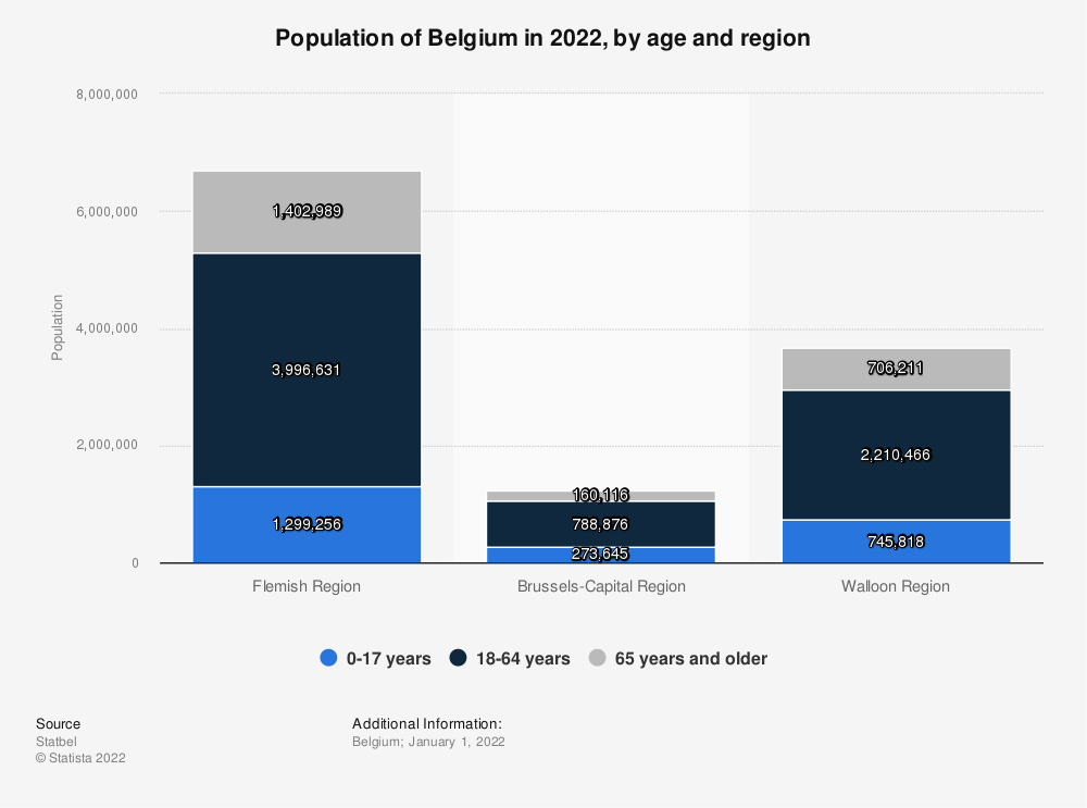 Statistic: Population of Belgium in 2020, by age and region* | Statista