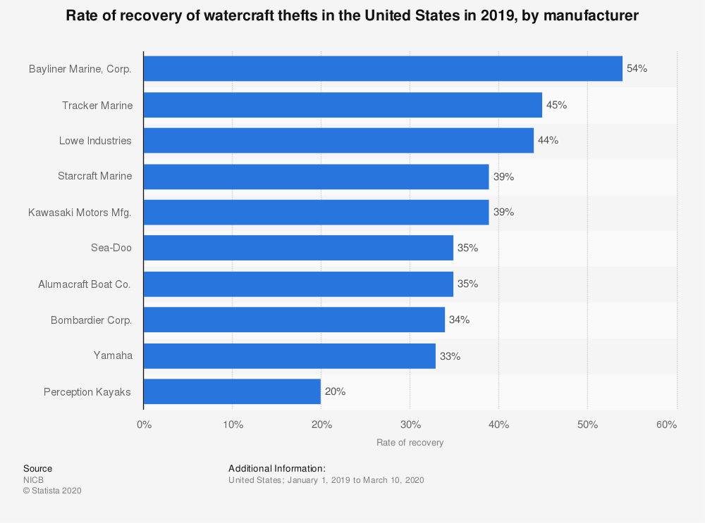 Statistic: Rate of recovery of watercraft thefts in the United States in 2018, by manufacturer | Statista
