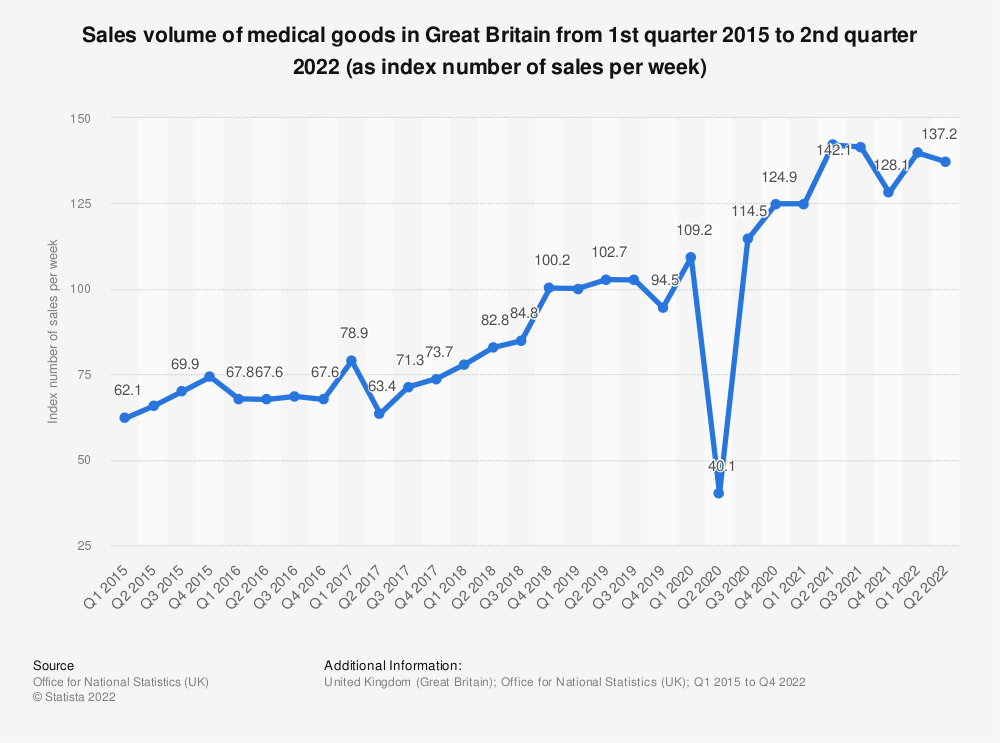 Statistic: Sales volume of medical goods in Great Britain from 1st quarter 2015 to 2nd quarter 2018 (as index number of sales per week) | Statista