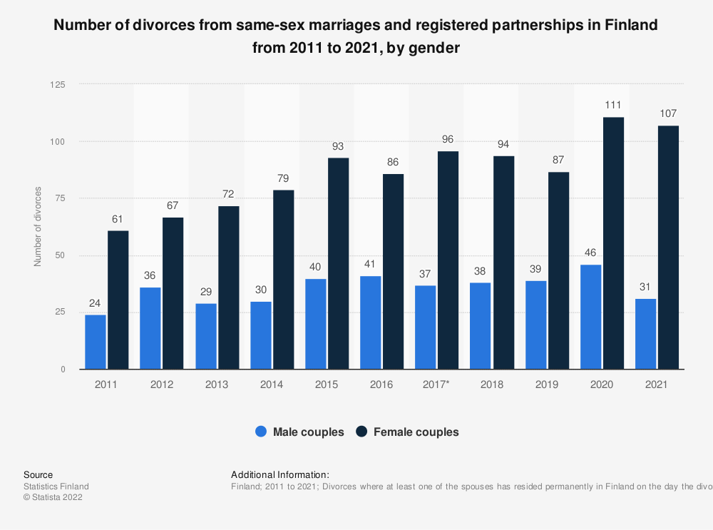 Statistic: Number of divorces from same-sex marriages and registered partnerships in Finland from 2009 to 2019, by gender | Statista