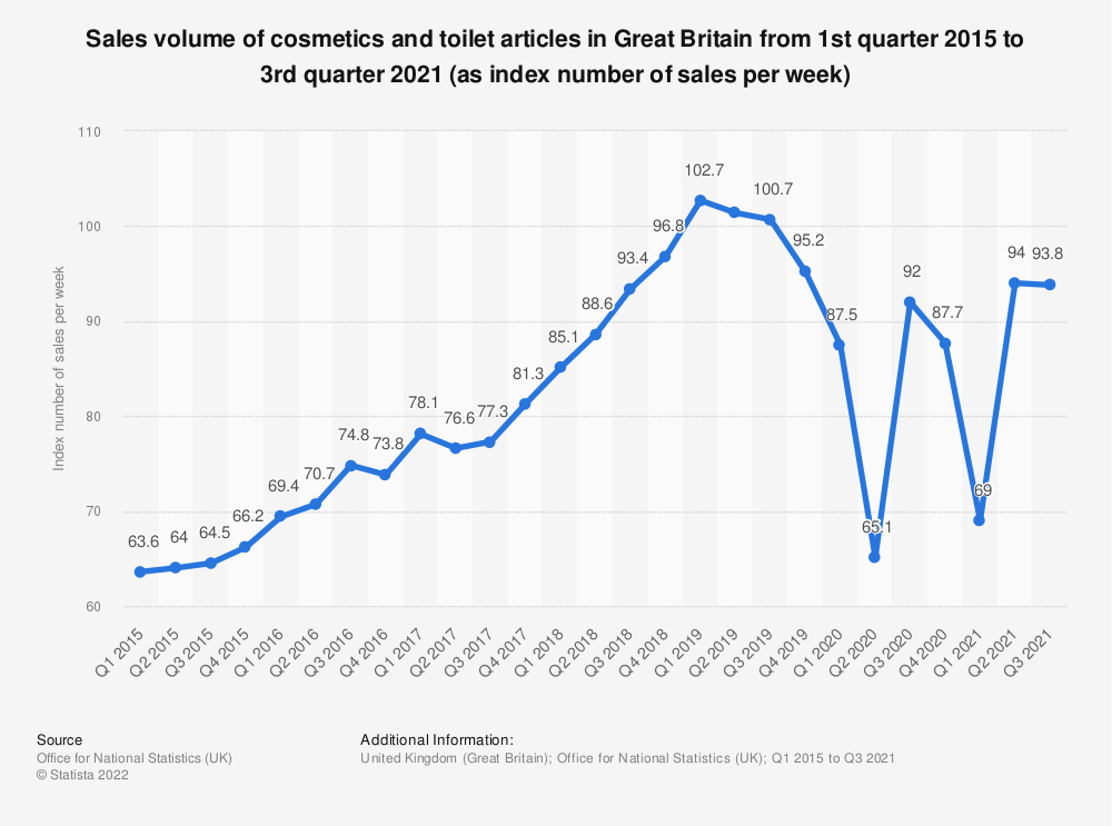 Statistic: Sales volume of cosmetics and toilet articles in Great Britain from 1st quarter 2015 to 2nd quarter 2018 (as index number of sales per week) | Statista