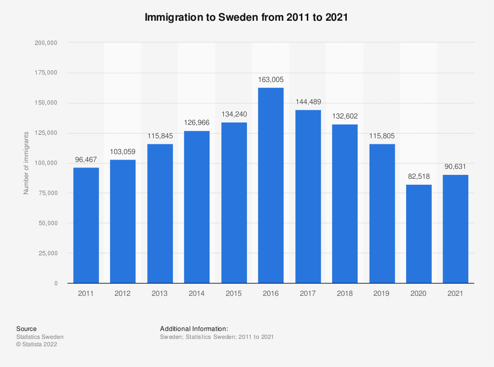 Statistic: Number of immigrants in Sweden from 2006 to 2016 | Statista