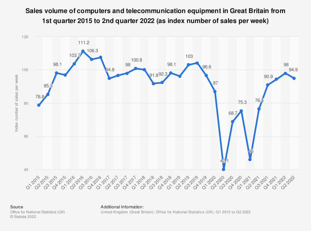Statistic: Sales volume of computers and telecommunication equipment in Great Britain from 1st quarter 2015 to 2nd quarter 2018 (as index number of sales per week) | Statista