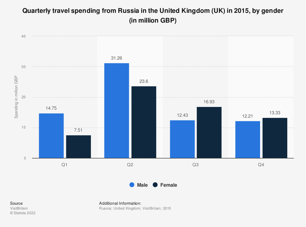 Statistic: Quarterly travel spending from Russia in the United Kingdom (UK) in 2015, by gender (in million GBP) | Statista
