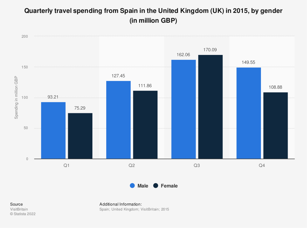 Statistic: Quarterly travel spending from Spain in the United Kingdom (UK) in 2015, by gender (in million GBP)   Statista