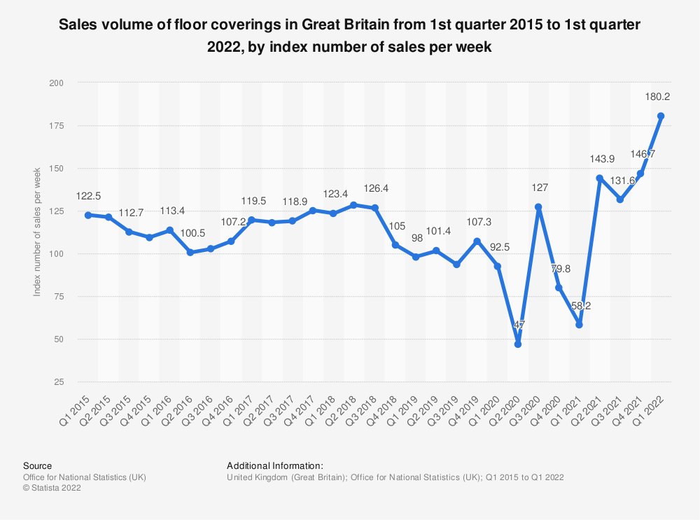 Statistic: Sales volume of floor coverings in Great Britain from 1st quarter 2015 to 2nd quarter 2019 (as index number of sales per week) | Statista