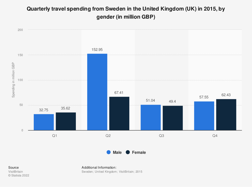 Statistic: Quarterly travel spending from Sweden in the United Kingdom (UK) in 2015, by gender (in million GBP) | Statista