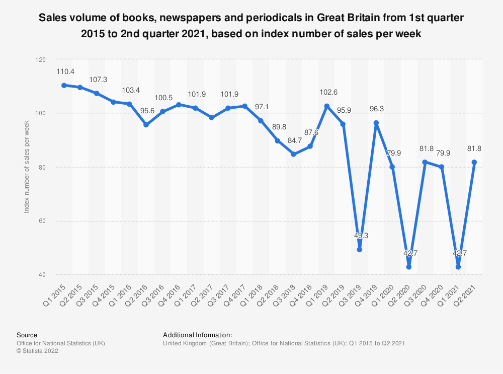 Statistic: Sales volume of books, newspapers and periodicals in Great Britain from 1st quarter 2015 to 2nd quarter 2018 (as index number of sales per week) | Statista