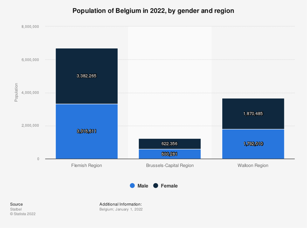 Statistic: Population of Belgium in 2018, by gender and region* | Statista