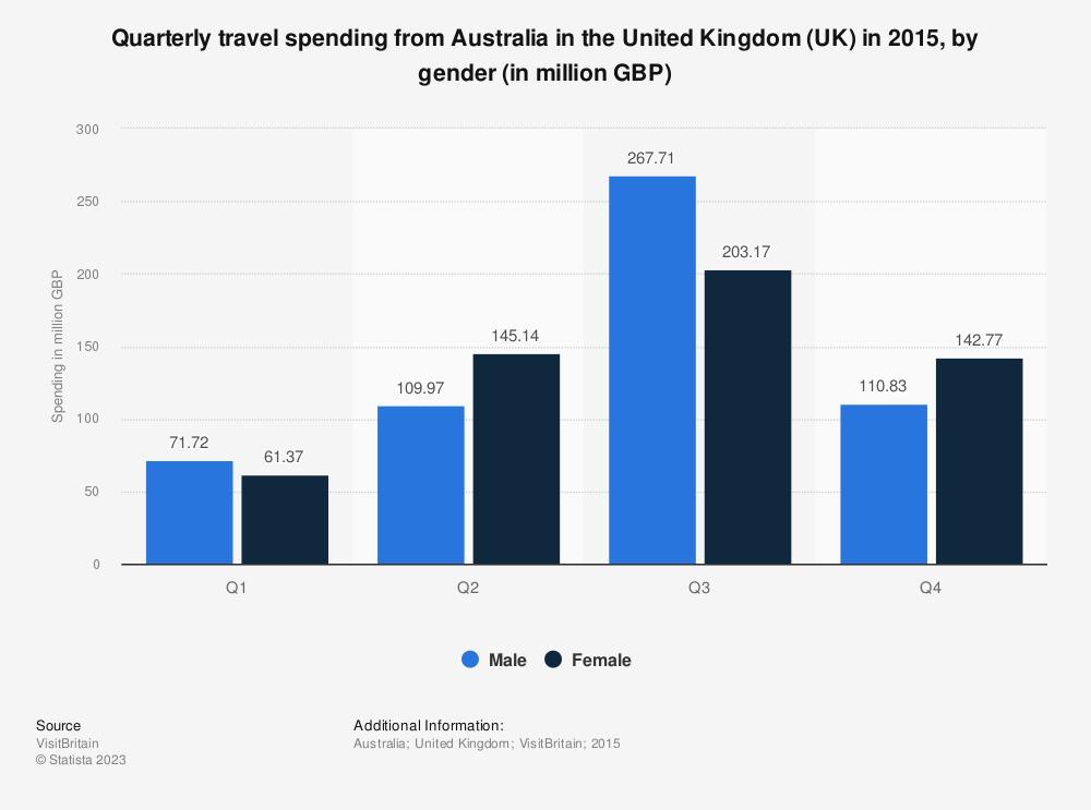 Statistic: Quarterly travel spending from Australia in the United Kingdom (UK) in 2015, by gender (in million GBP)   Statista