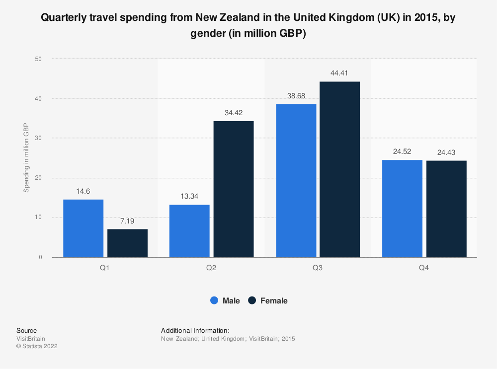 Statistic: Quarterly travel spending from New Zealand in the United Kingdom (UK) in 2015, by gender (in million GBP)   Statista