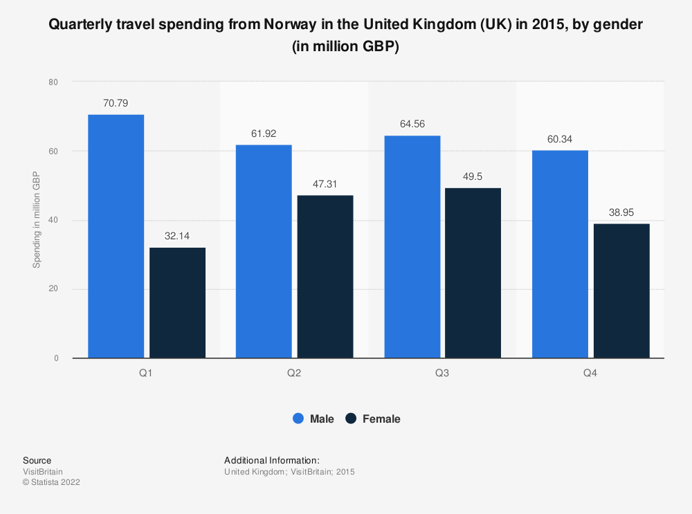 Statistic: Quarterly travel spending from Norway in the United Kingdom (UK) in 2015, by gender (in million GBP)   Statista