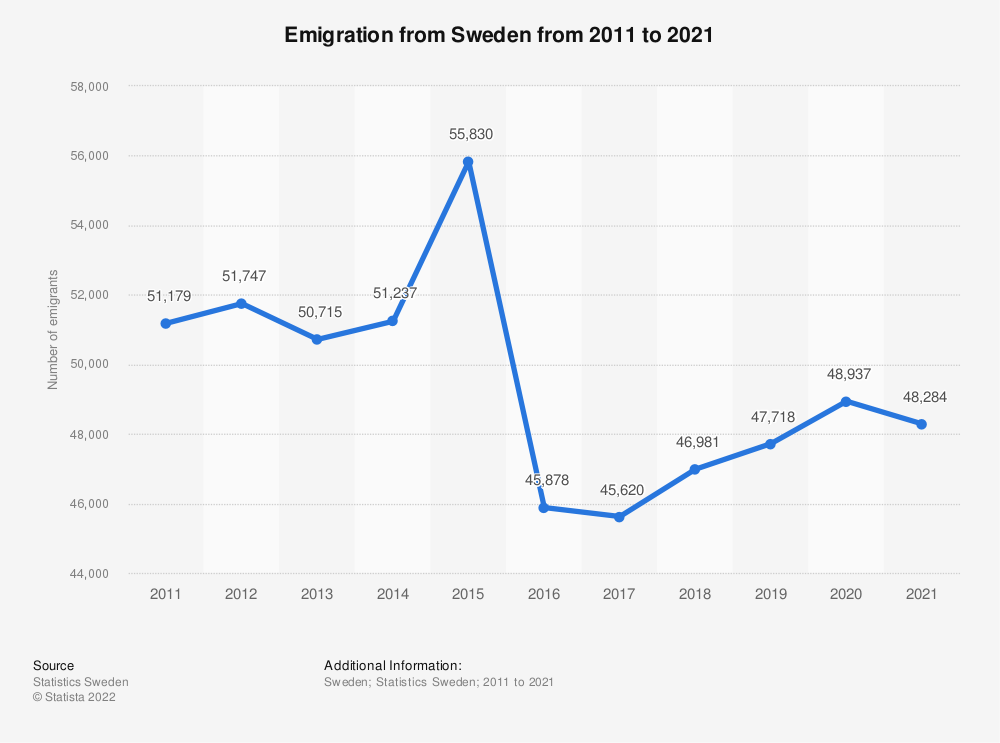 Statistic: Number of emigrants from Sweden from 2006 to 2016 | Statista