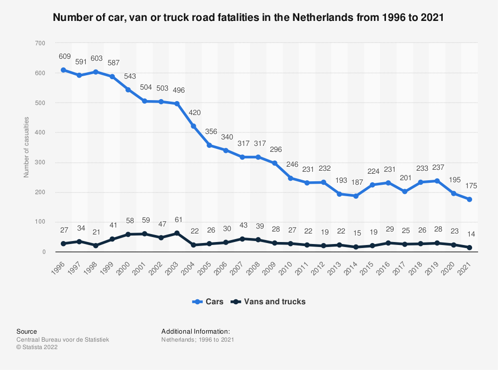 Statistic: Number of car, van or truck road fatalities in the Netherlands from 2008 to 2018 | Statista