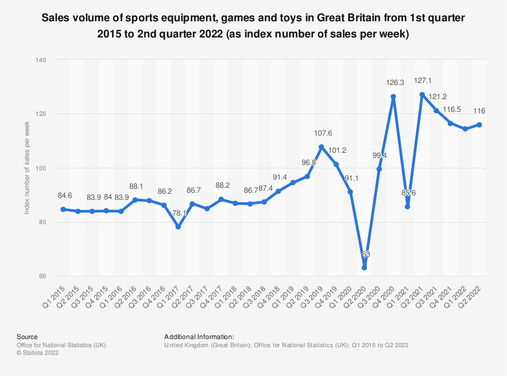Statistic: Sales volume of sports equipment, games and toys in Great Britain from 1st quarter 2015 to 2nd quarter 2019 (as index number of sales per week)   Statista