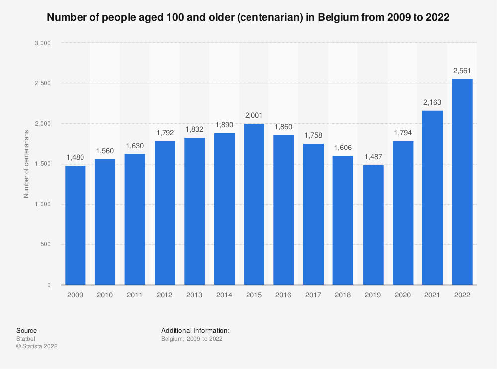 Statistic: Number of people aged 100 and older (centenarian) in Belgium from 2009 to 2020 | Statista