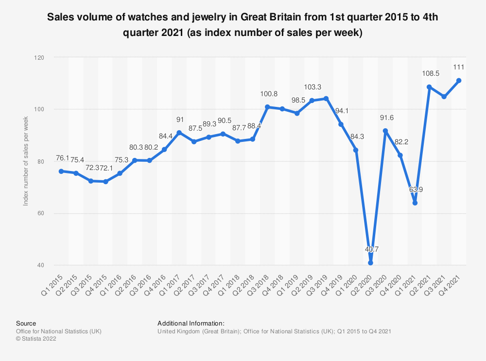 Statistic: Sales volume of watches and jewelry in Great Britain from 1st quarter 2015 to 2nd quarter 2019 (as index number of sales per week) | Statista