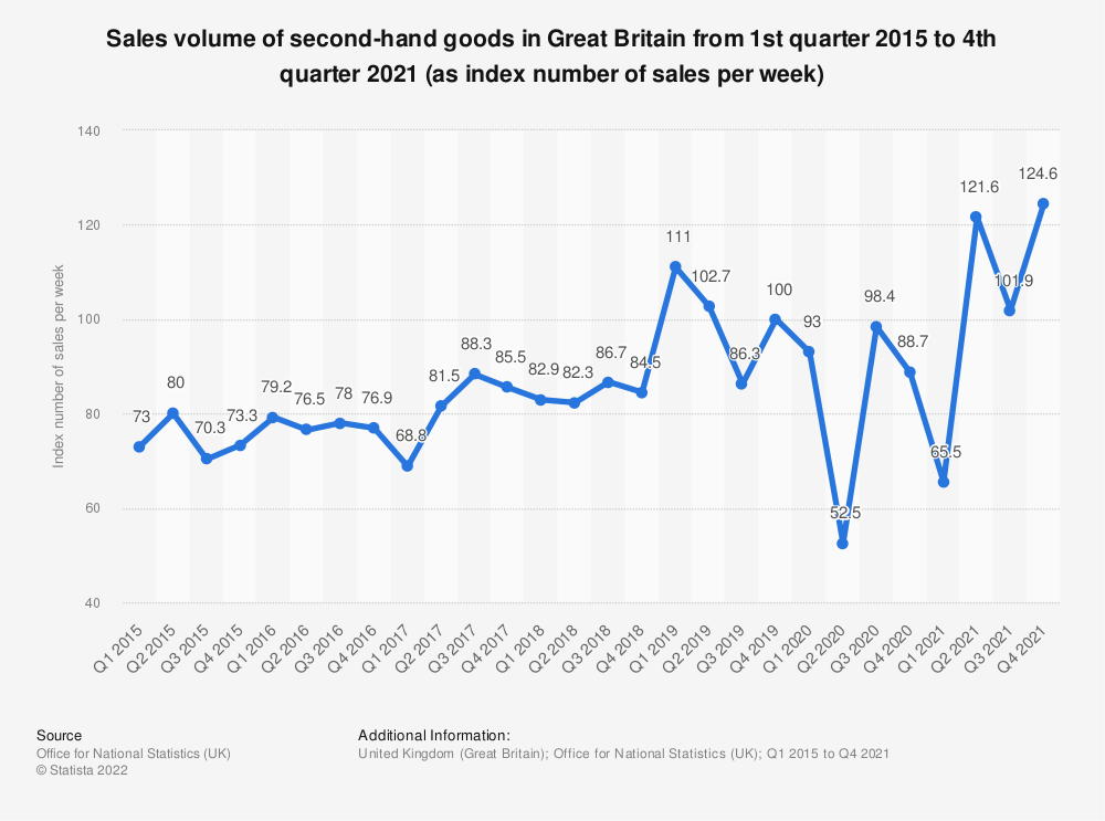 Statistic: Sales volume of second-hand goods in Great Britain from 1st quarter 2015 to 2nd quarter 2020 (as index number of sales per week) | Statista