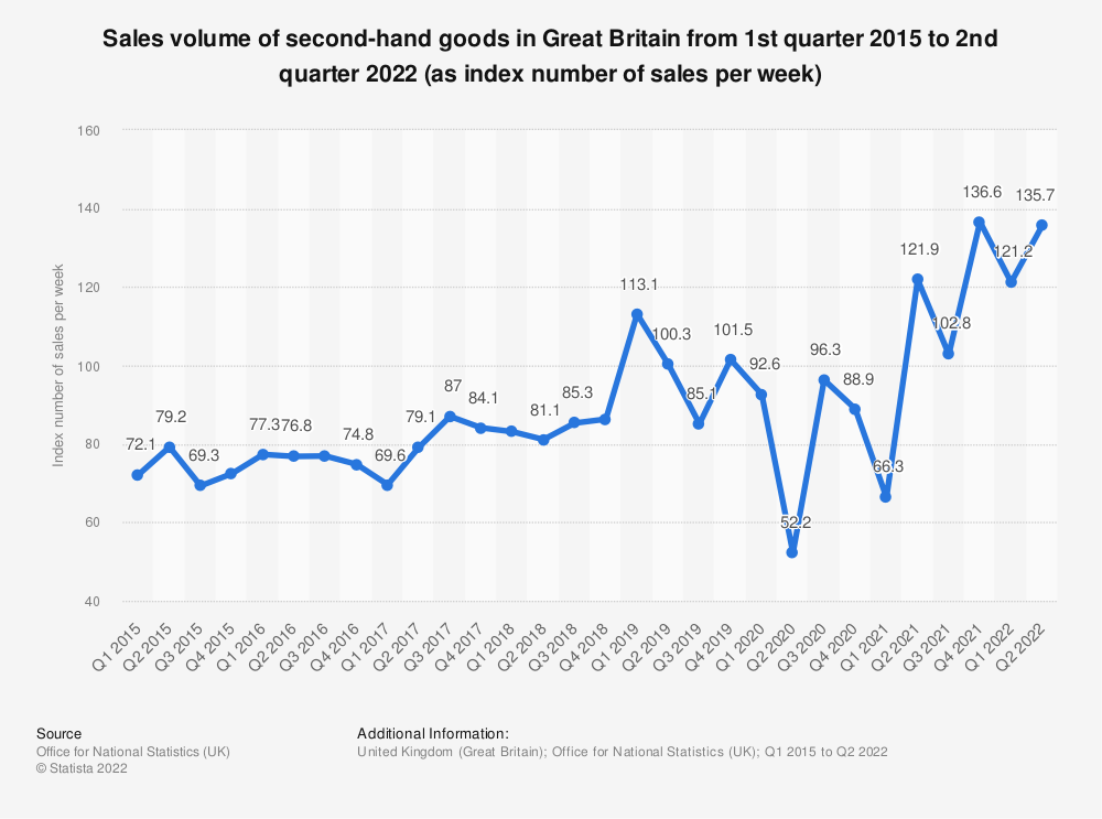 Statistic: Sales volume of second-hand goods in Great Britain from 1st quarter 2015 to 2nd quarter 2018 (as index number of sales per week) | Statista