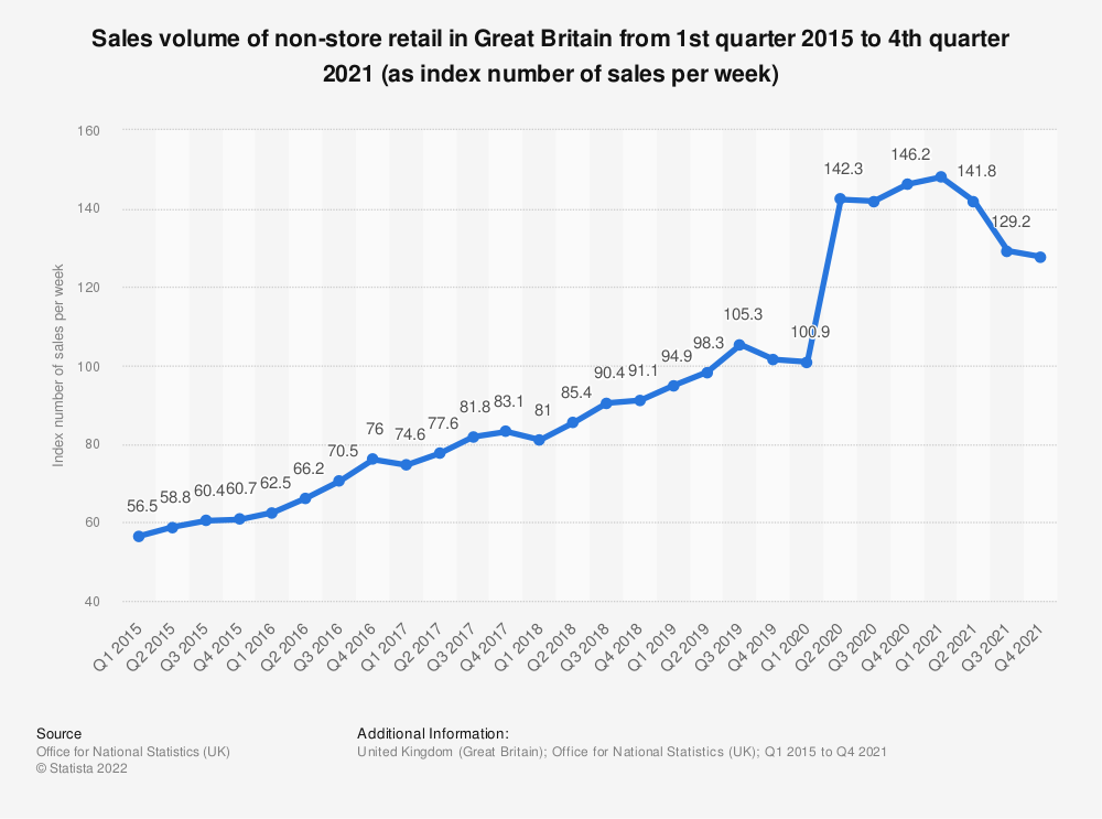Statistic: Sales volume of non-store retail in Great Britain from 1st quarter 2015 to 2nd quarter 2020 (as index number of sales per week) | Statista