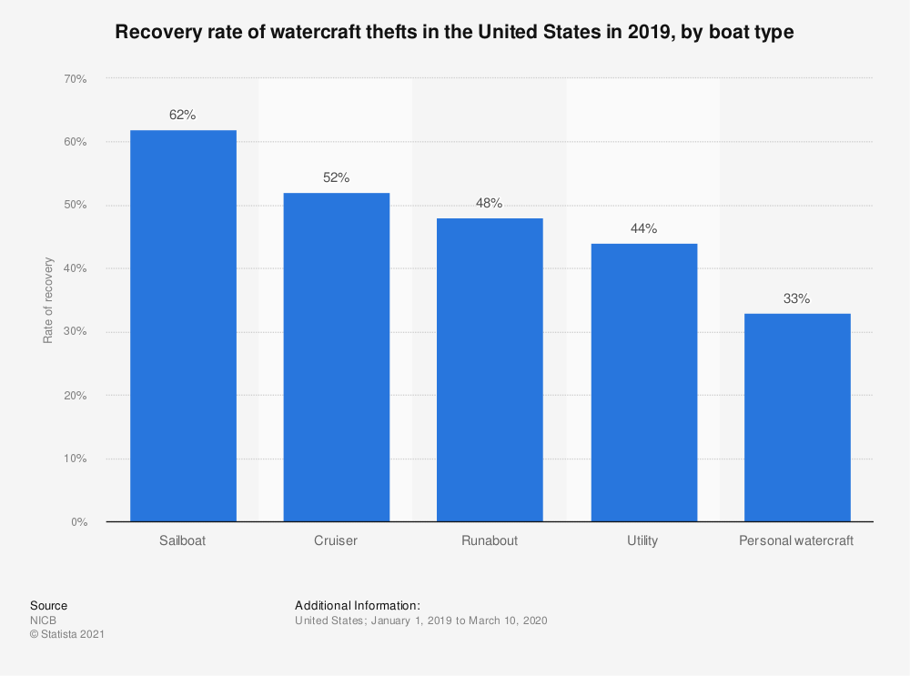 Statistic: Recovery rate of watercraft thefts in the United States in 2019, by boat type | Statista