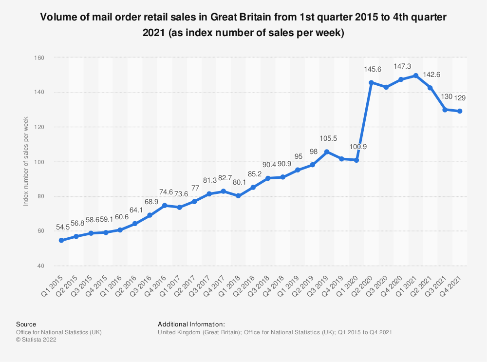 Statistic: Volume of mail order retail sales in Great Britain from 1st quarter 2015 to 2nd quarter 2019 (as index number of sales per week) | Statista