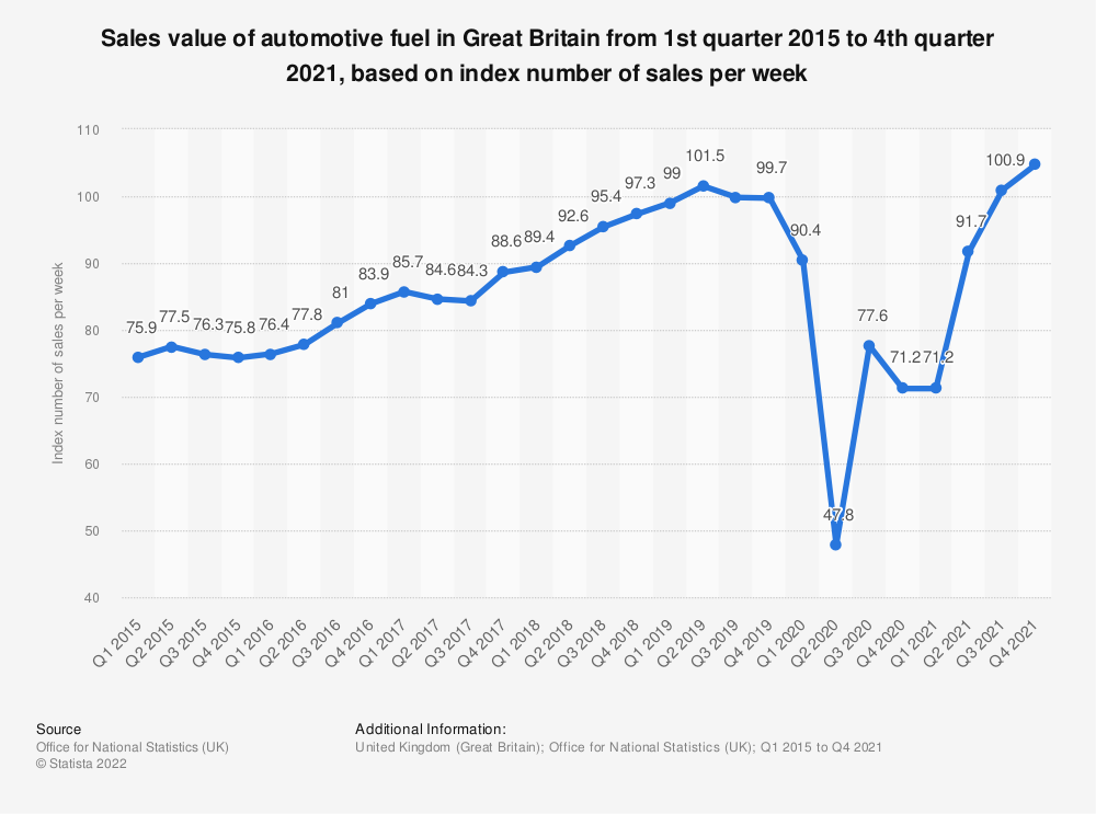 Statistic: Sales value of automotive fuel in Great Britain from 1st quarter 2015 to 1st quarter 2019, based on index number of sales per week* | Statista