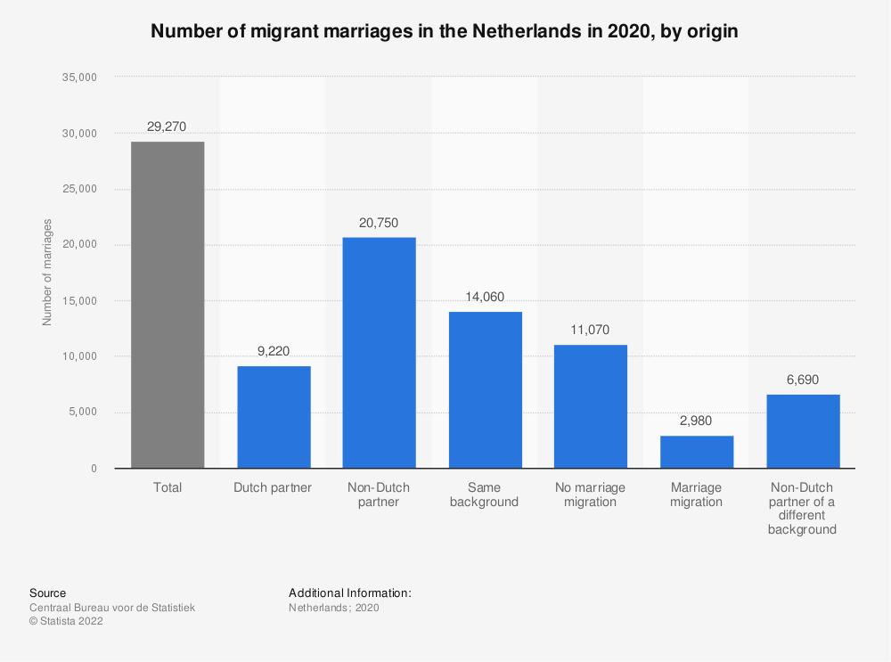 Statistic: Number of migrant marriages in the Netherlands in 2017, by origin | Statista