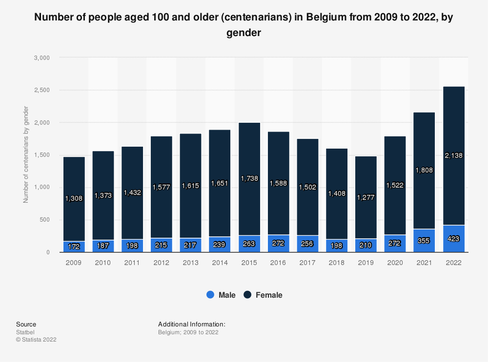 Statistic: Number of people aged 100 and older (centenarians) in Belgium from 2009 to 2020, by gender | Statista